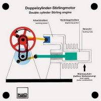 スターリングサイクルエンジン α型