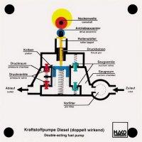 複動燃料ポンプ(ディーゼルエンジン)