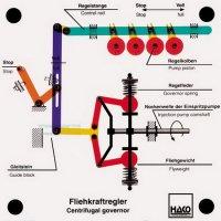 ディーゼル燃料噴射ポンプ用 遠心ガバナー