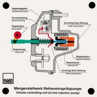 列型噴射ポンプの容量制御ユニット