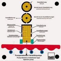 分配型燃料噴射ポンプの構成部品