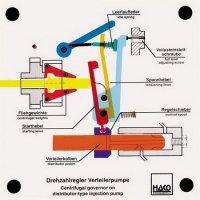 分配型燃料噴射ポンプの速度ガバナー