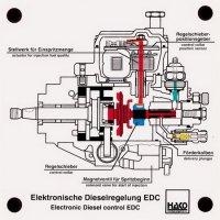 電子制御式分配型燃料噴射ポンプ
