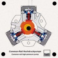 コモンレール式高圧ポンプ