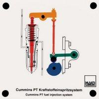 カミンズPT型 燃料噴射システム