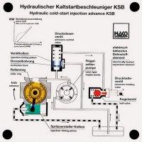 燃料噴射油圧式 コールドスタートアドバンス機構