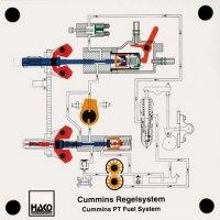 カミンズPT式燃料システム