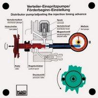分配型ポンプ(噴射タイミング調整式)