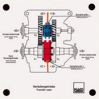 4輪駆動 動力伝達装置