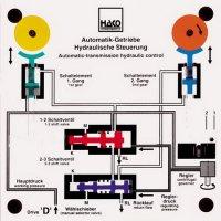 オートマチックトランスミッションの制御