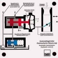 オートマチックトランスミッションの圧力制御