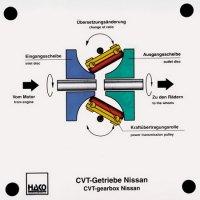 CVTトランスミッション