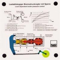 負荷感応ブレーキ圧制御
