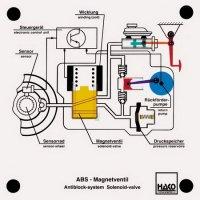 アンチロックブレーキ(ABS)ソレノイドバルブ