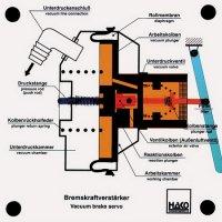 ブレーキブースター(空圧式)