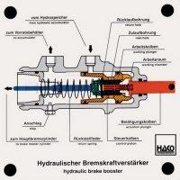 油圧ブレーキブースター