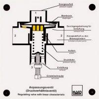 線形特性制御バルブ