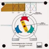 三相交流発電機(AC三相オルターネーター)