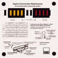 増分経路測定システム