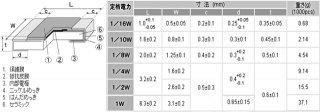 チップ抵抗1005サイズ1/16W(抵抗値E24系列:1Ω〜9.1Ω・J品±5%)