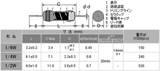カーボン抵抗1/4W(抵抗値E24系列:10Ω〜91Ω・P型±5%)