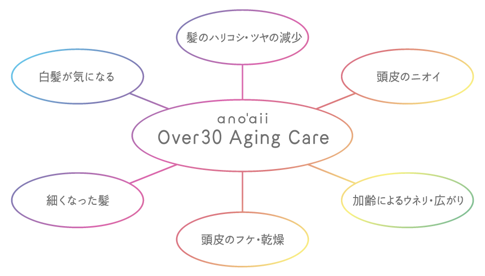 ano7aii Over30 Aging Care