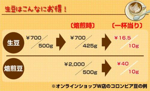 【カラーチャート付、倶楽部カード】OTTIMO オッティモ コーヒービーンロースター J-150CR