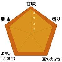【生豆】東ティモール エルメラ無農薬 1kg