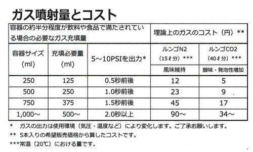 Lungo Pro ルンゴプロ CO2 (炭酸)キット