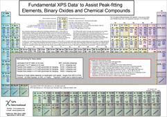Charts of Fundamental XPS Data for Peak-fitting