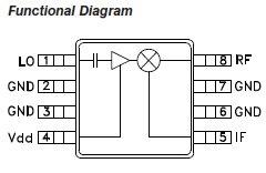 高周波ミキサーDBM HMC423MS8  0.6GHz〜1.3GHz