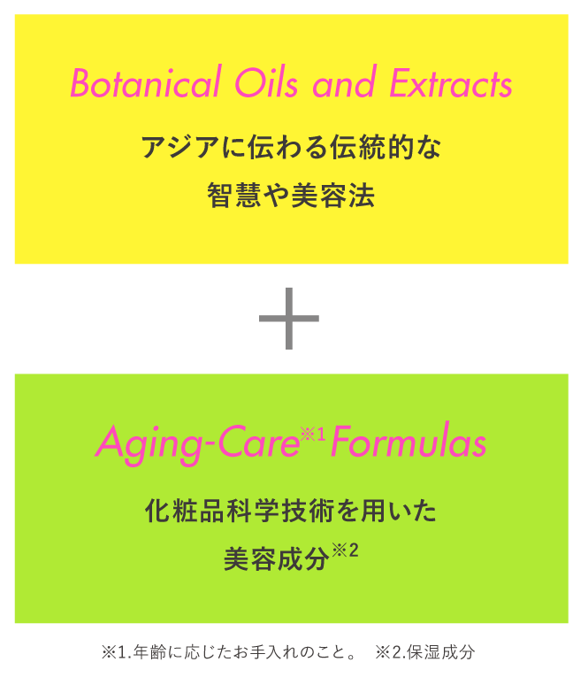 Botanical Oils and Extractsアジアに伝わる伝統的な智慧や美容法 Aging-Care※1 Formulas化粧品科学技術を用いた美容成分※2